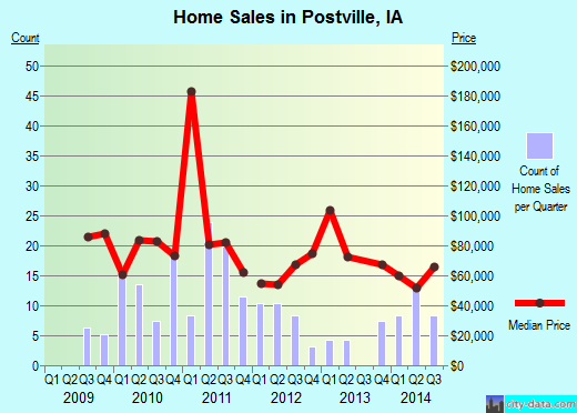 Postville,IA real estate house value index trend