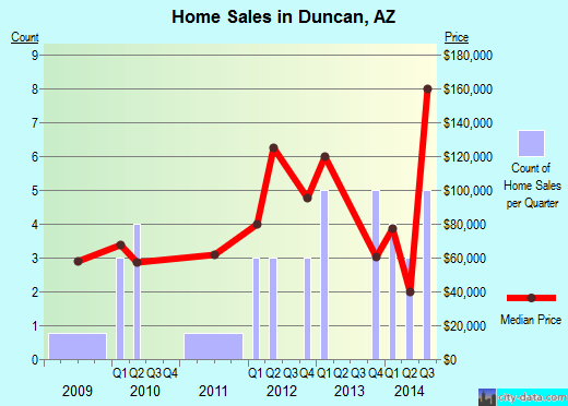 Duncan,AZ real estate house value index trend