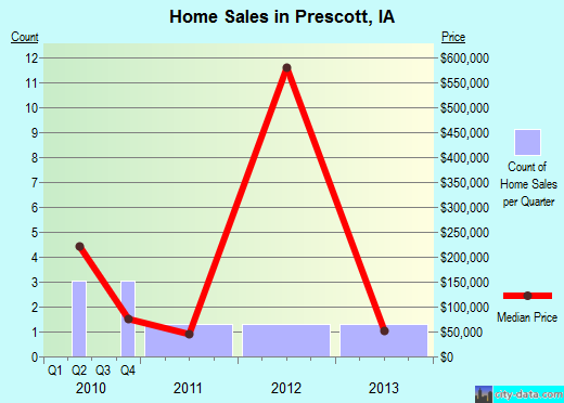 Prescott,IA real estate house value index trend