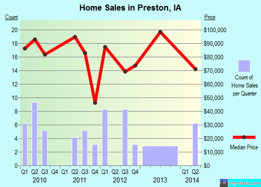 Preston,IA real estate house value index trend