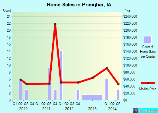Primghar,IA real estate house value index trend