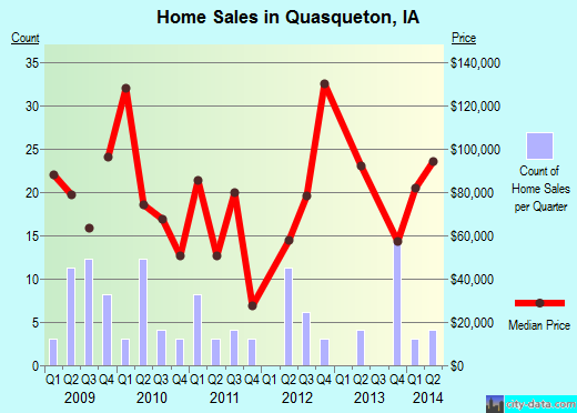 Quasqueton,IA real estate house value index trend