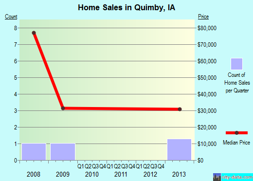 Quimby,IA real estate house value index trend