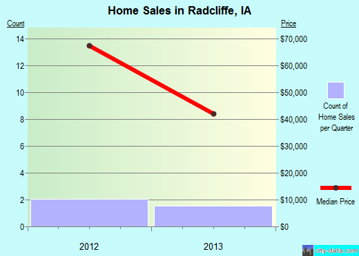 Radcliffe,IA real estate house value index trend