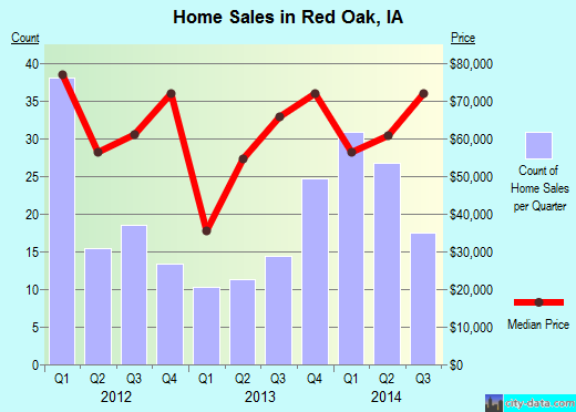 Red Oak,IA real estate house value index trend