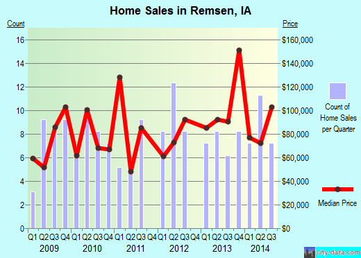 Remsen,IA real estate house value index trend