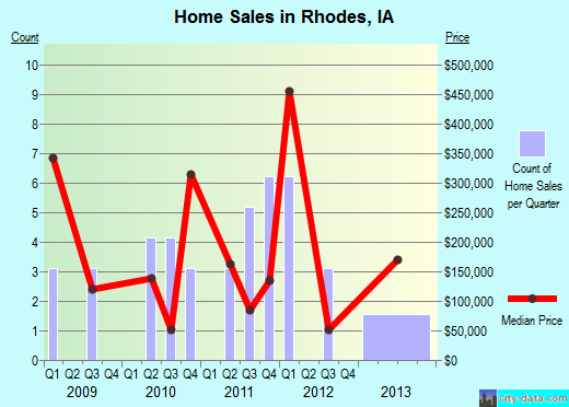 Rhodes,IA real estate house value index trend