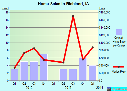 Richland,IA real estate house value index trend