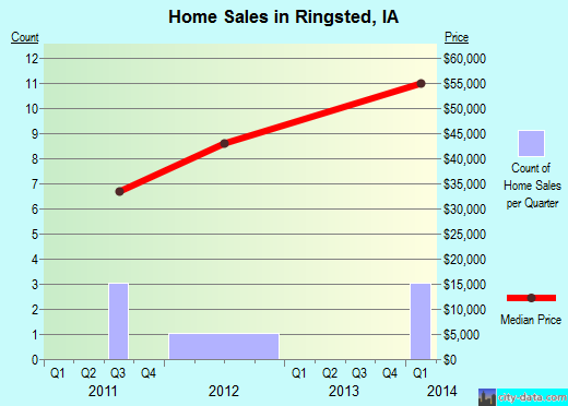 Ringsted,IA real estate house value index trend