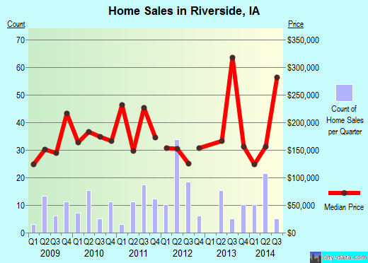 Riverside,IA real estate house value index trend