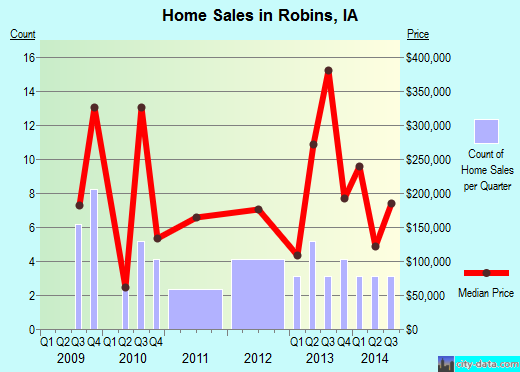 Robins,IA real estate house value index trend