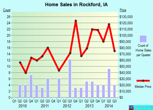 Rockford,IA real estate house value index trend