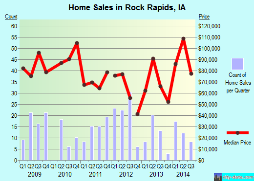 Rock Rapids,IA real estate house value index trend