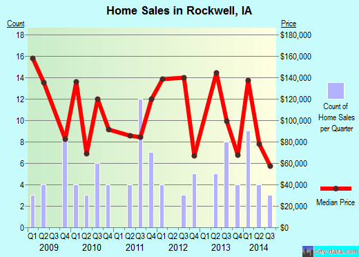 Rockwell,IA real estate house value index trend