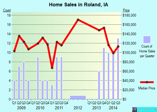 Roland,IA real estate house value index trend
