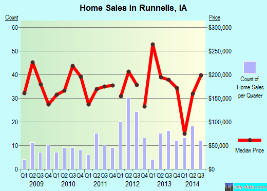 Runnells,IA real estate house value index trend