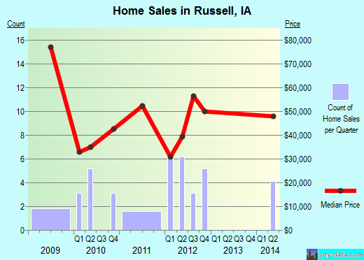Russell,IA real estate house value index trend
