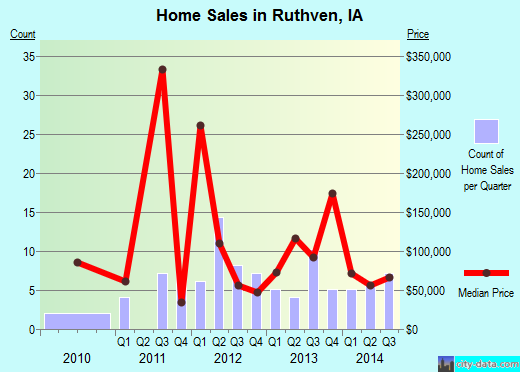 Ruthven,IA real estate house value index trend