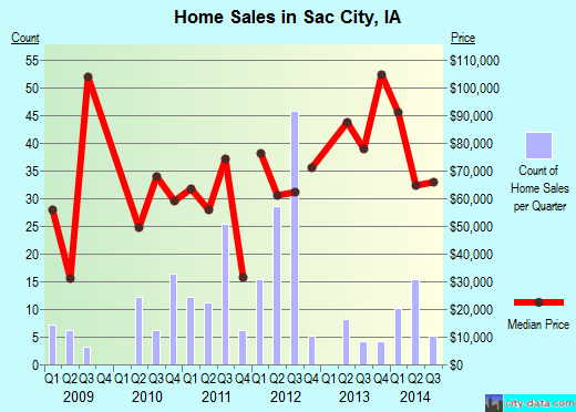 Sac City,IA real estate house value index trend