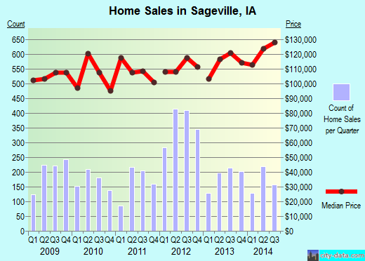 Sageville,IA real estate house value index trend