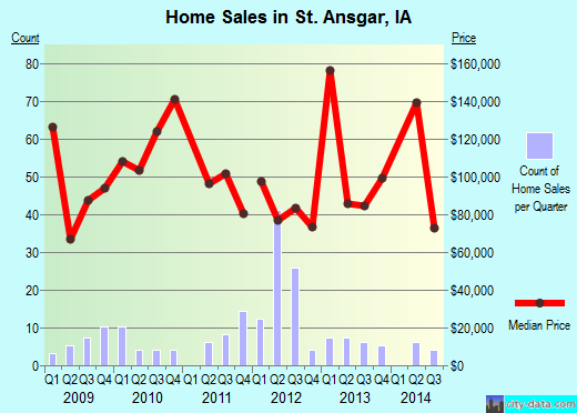St. Ansgar,IA real estate house value index trend