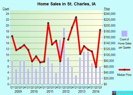 St. Charles,IA real estate house value index trend