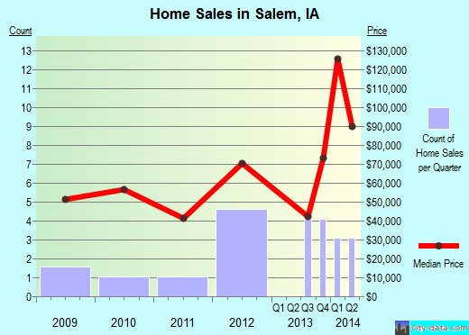 Salem,IA real estate house value index trend