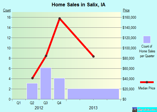 Salix,IA real estate house value index trend