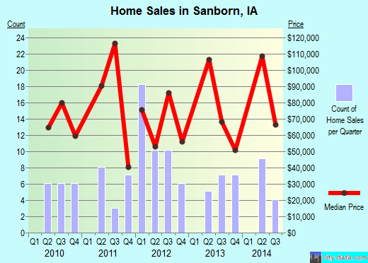 Sanborn,IA real estate house value index trend