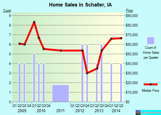 Schaller,IA real estate house value index trend