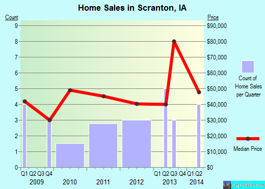 Scranton,IA real estate house value index trend