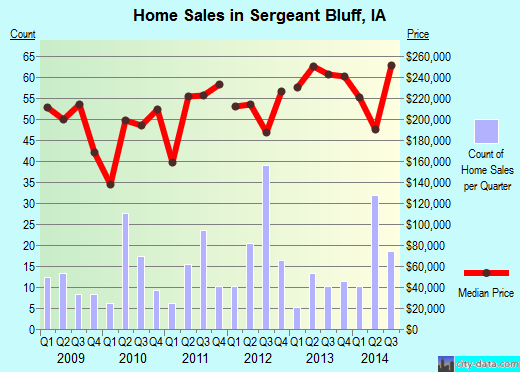 Sergeant Bluff,IA index of house prices