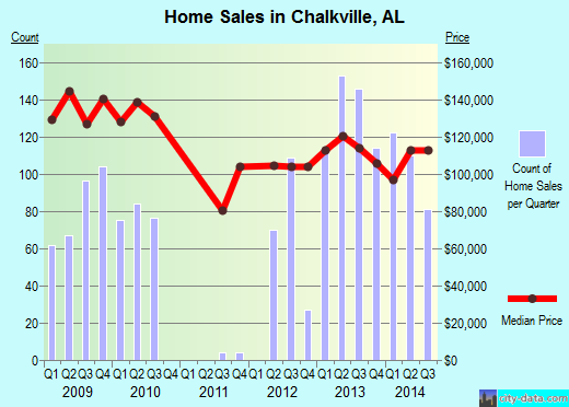 Chalkville,AL real estate house value index trend