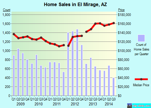El Mirage, AZ index of house prices