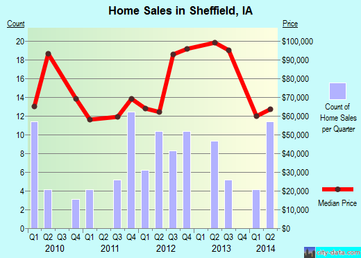 Sheffield,IA real estate house value index trend