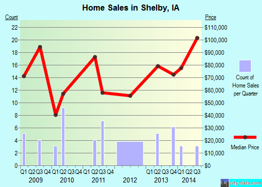 Shelby,IA real estate house value index trend