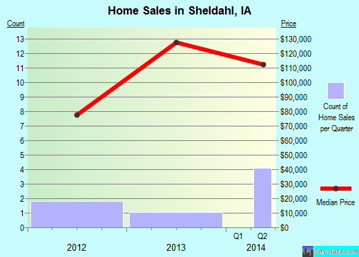 Sheldahl,IA real estate house value index trend