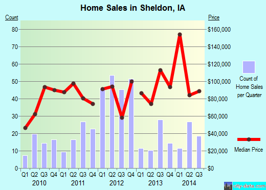 Sheldon,IA real estate house value index trend