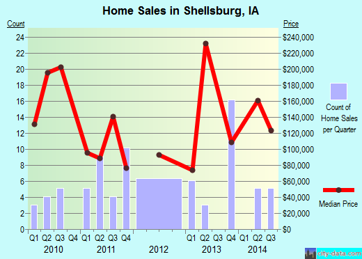 Shellsburg,IA real estate house value index trend