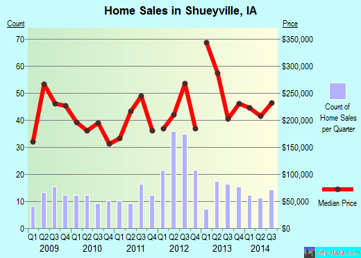 Shueyville,IA real estate house value index trend