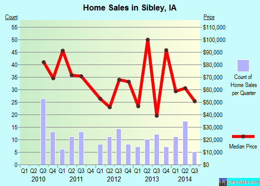Sibley,IA real estate house value index trend