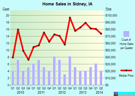 Sidney,IA real estate house value index trend