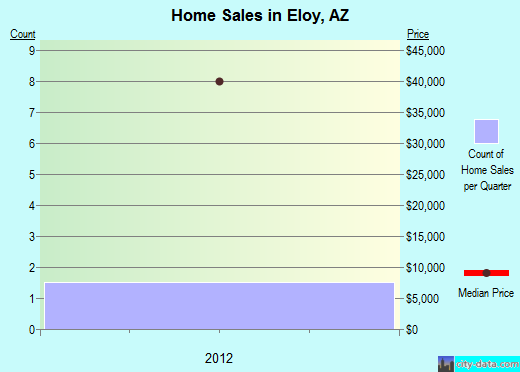 Eloy,AZ real estate house value index trend