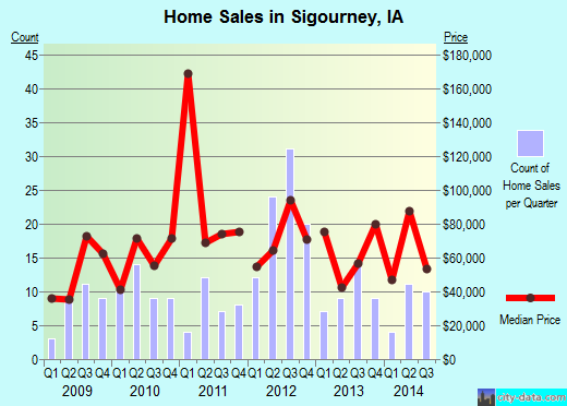 Sigourney,IA real estate house value index trend