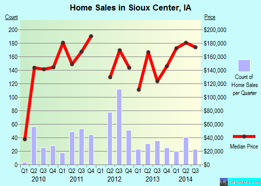 Sioux Center,IA real estate house value index trend