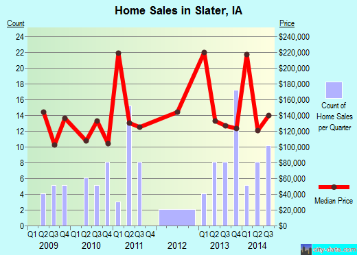 Slater,IA index of house prices