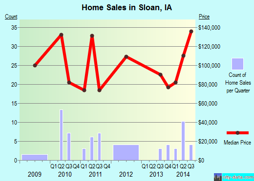 Sloan,IA real estate house value index trend