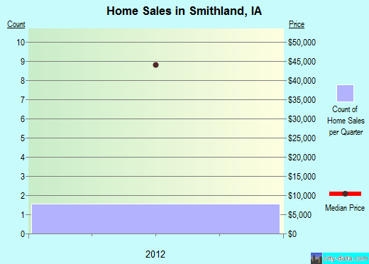 Smithland,IA index of house prices