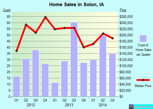 Solon,IA real estate house value index trend