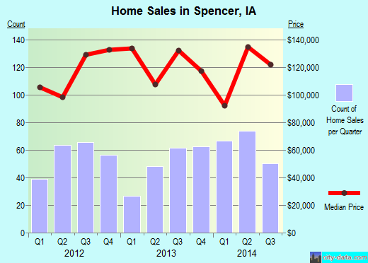 Spencer,IA real estate house value index trend